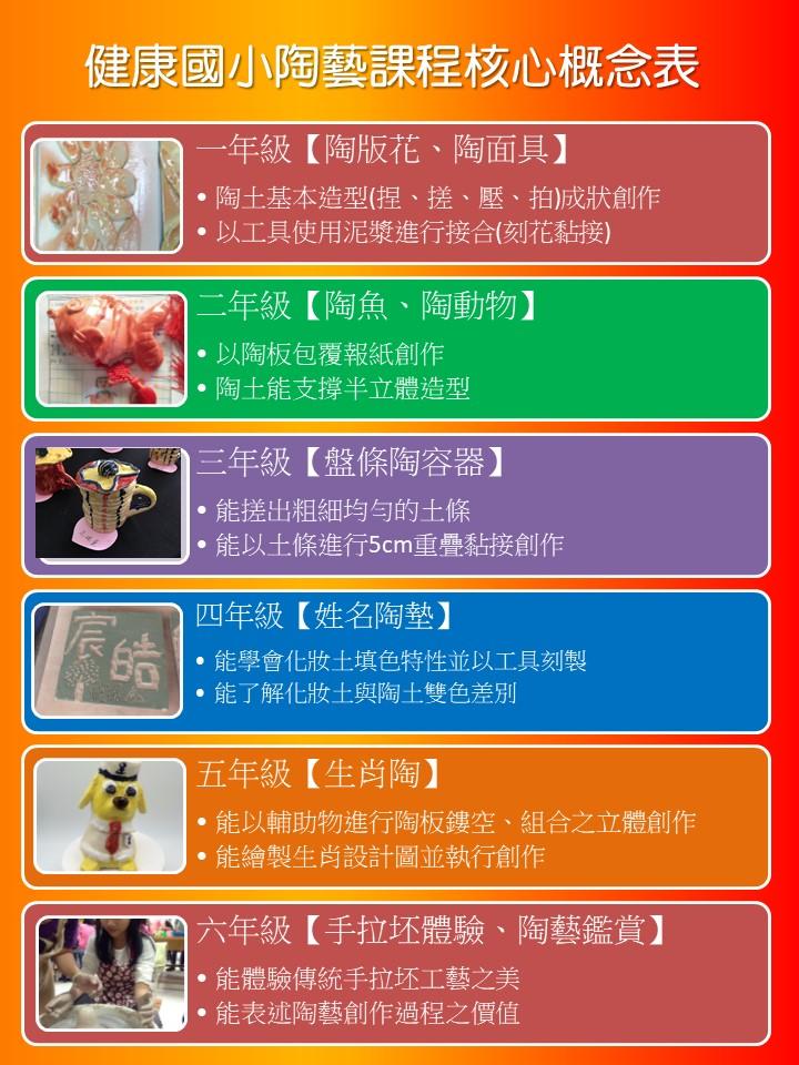健康國小陶藝課程核心概念表