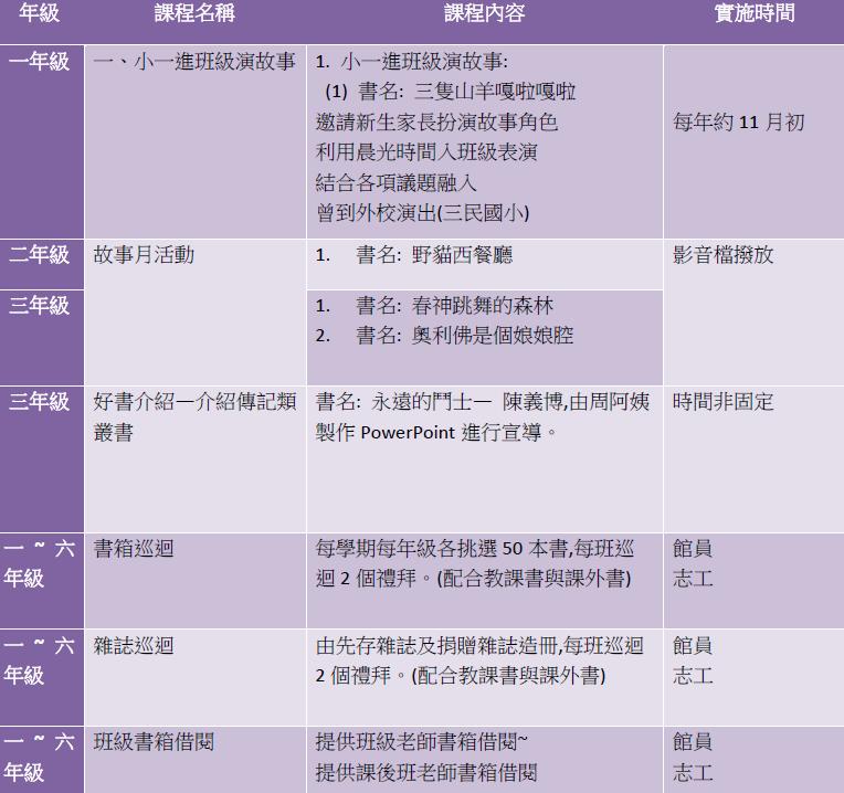 主題式圖書室推廣活動課程表